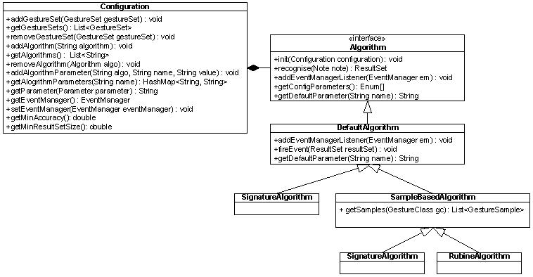 iGesture - Implementation: Recognition Algorithm